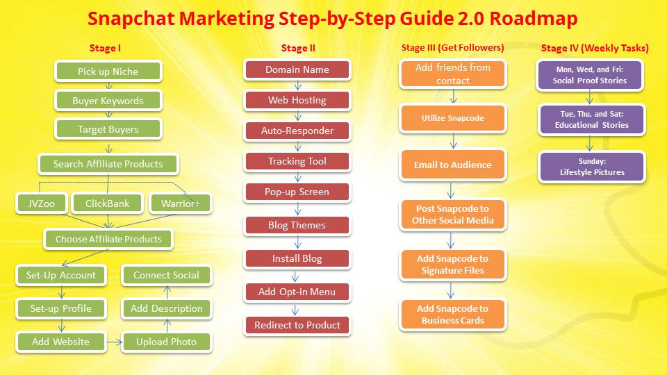 snapchat marketing checklist road map