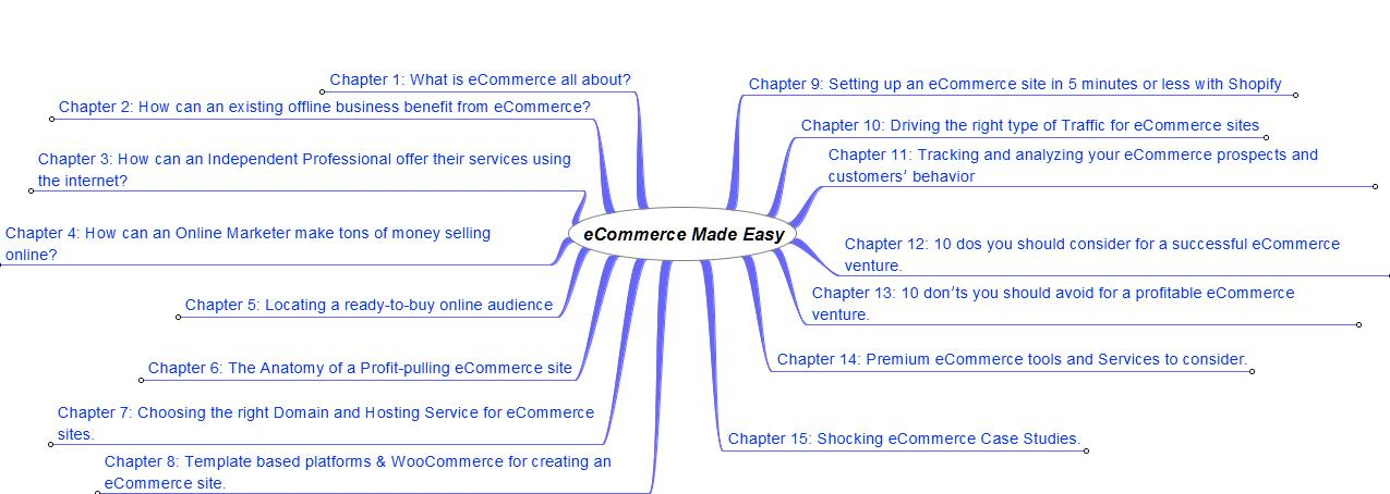 eCommerce Checklist & Mind Map & Resources - Internet ... on making a graphic organizer, making a process, making a presentation, making a outline, making a mood board, making a checklist, making a cladogram, making a swot, making a powerpoint,