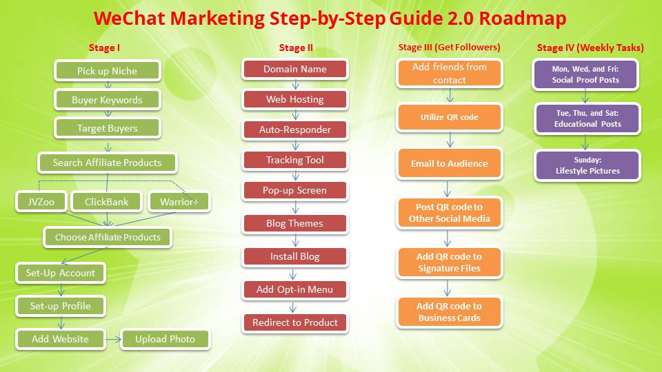Introduction into WeChat Marketing Secrets & Road Map - Internet