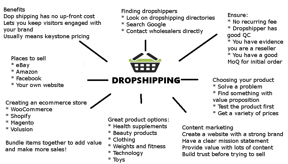 Private Label Clothing Dropshippers