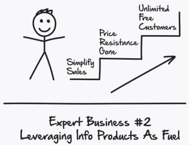 Russell Brunson - Expert Secrets - expert business - leveraging info products as fuel