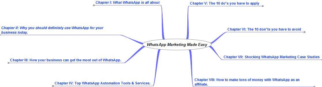 WhatsApp Marketing - 9 - Cheet Sheet + Mind Map + Resources
